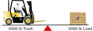 A 4,000-pound forklift is balanced by a 4,000-pound load.